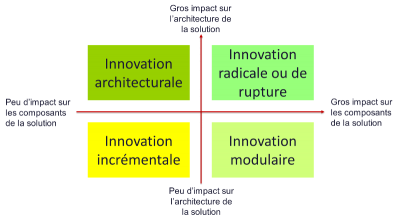 Innovation selon Henderson & Clark