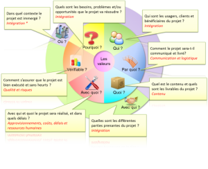 Social Business Models: Canevas de gestion de projets
